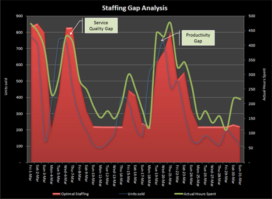 stafing-gap2