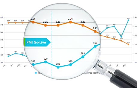 Pandox - PMI Case Study