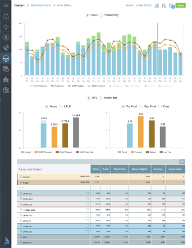 PMI, the leading Business Intelligence Software in hospitality productivity